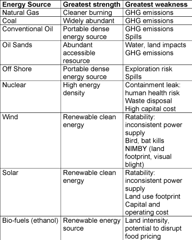 Energy Sourcetable_Page_1